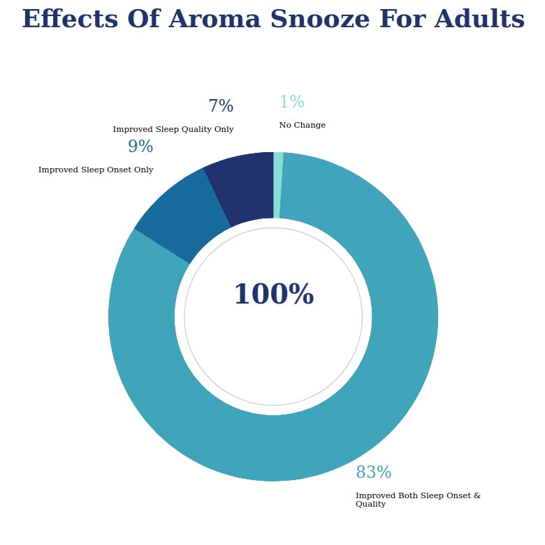 Aroma-Snooze-Review-Result-For-Adults