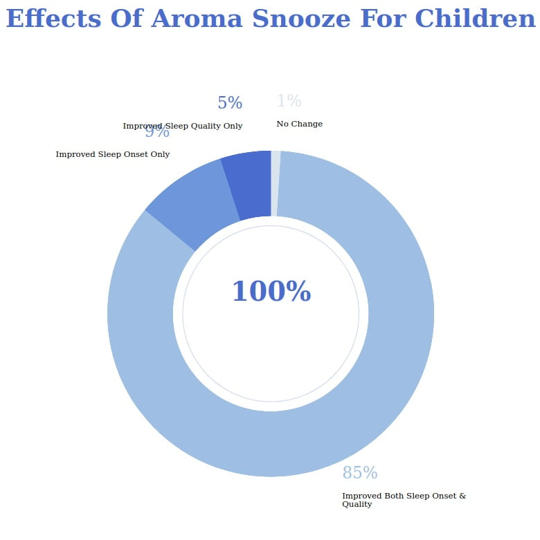 Aroma Snooze Review Results For Children